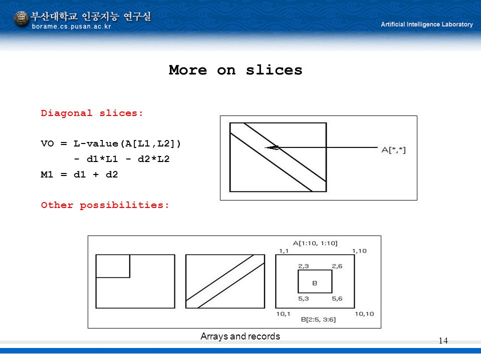 More on slices Diagonal slices: VO = L-value(A[L1,L2]) - d1*L1 - d2*L2